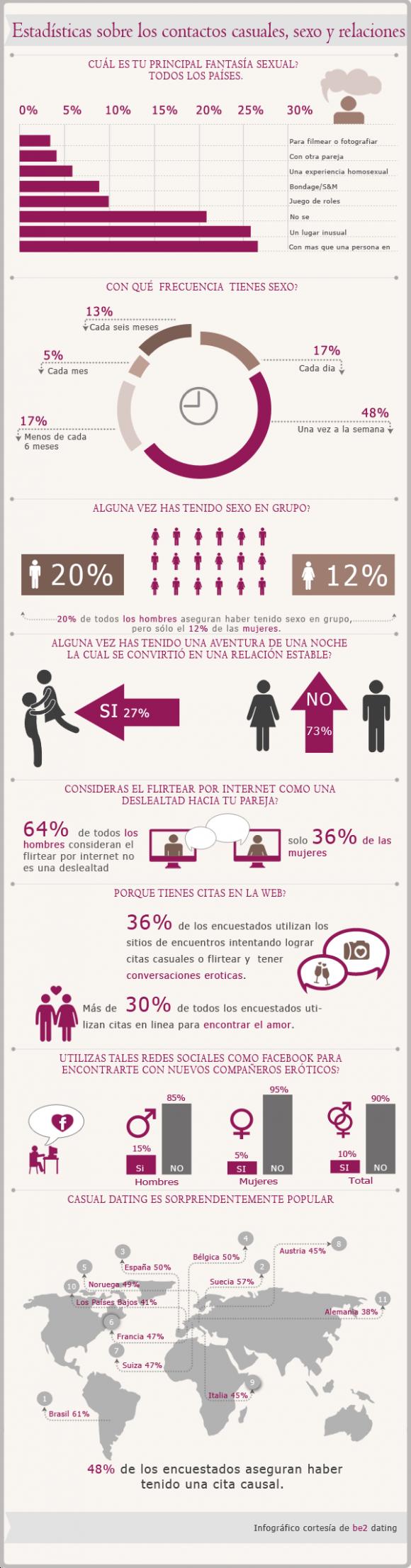 Citas Internet Espana 839403